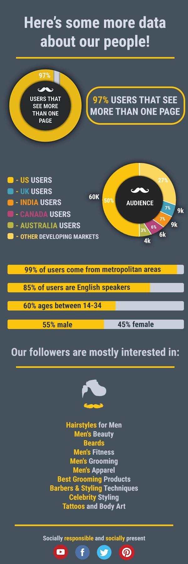 menshairstylesworld infographic